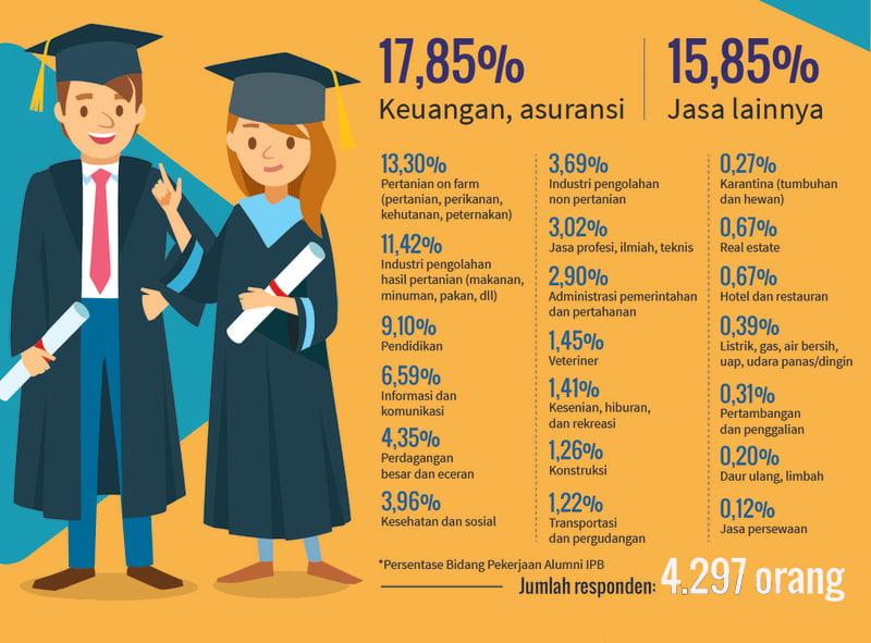 Data Statistik Pekerjaan Lulusan IPB